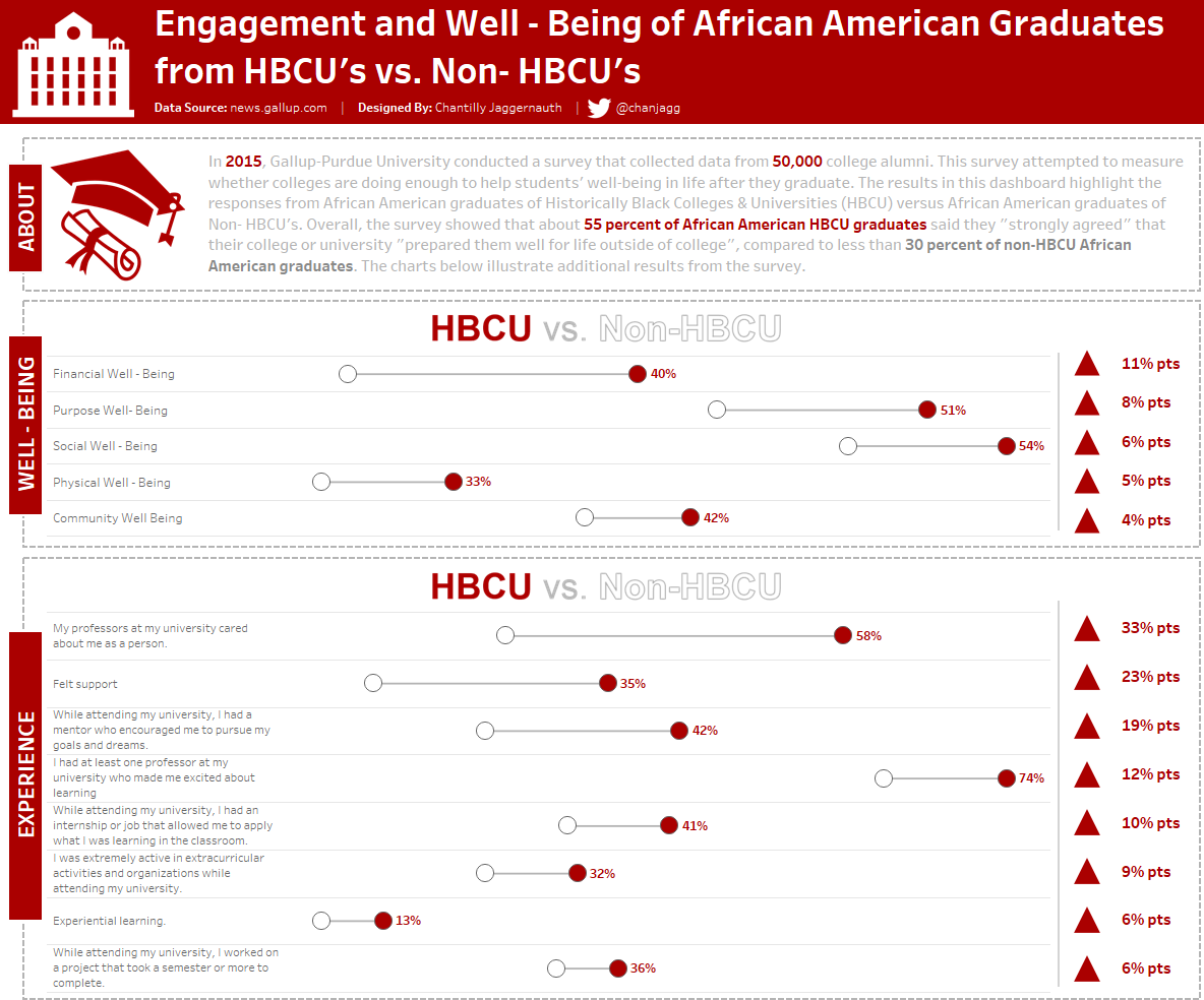 Chantilly - Engagement and Well-Being of African American Graduates.png
