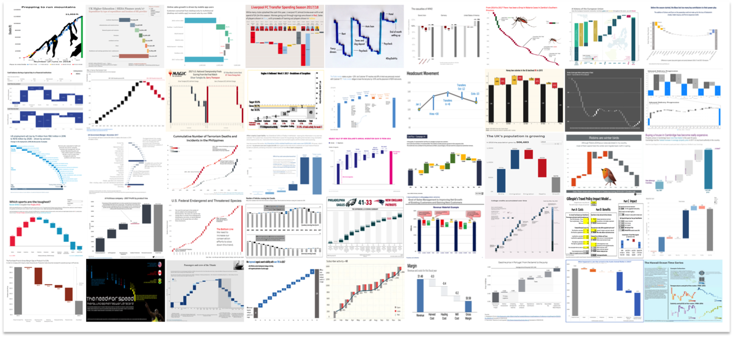 Waterfall Chart Examples Swd Challenge Recap Storytelling With Data