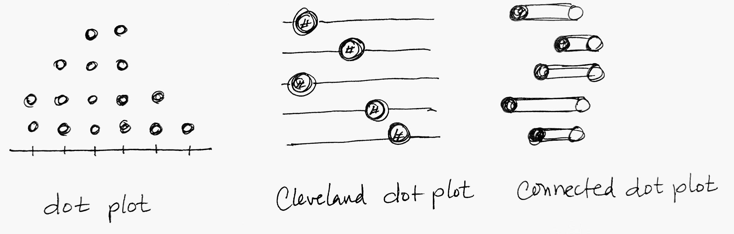 Drawing of 3 dot plots.jpg