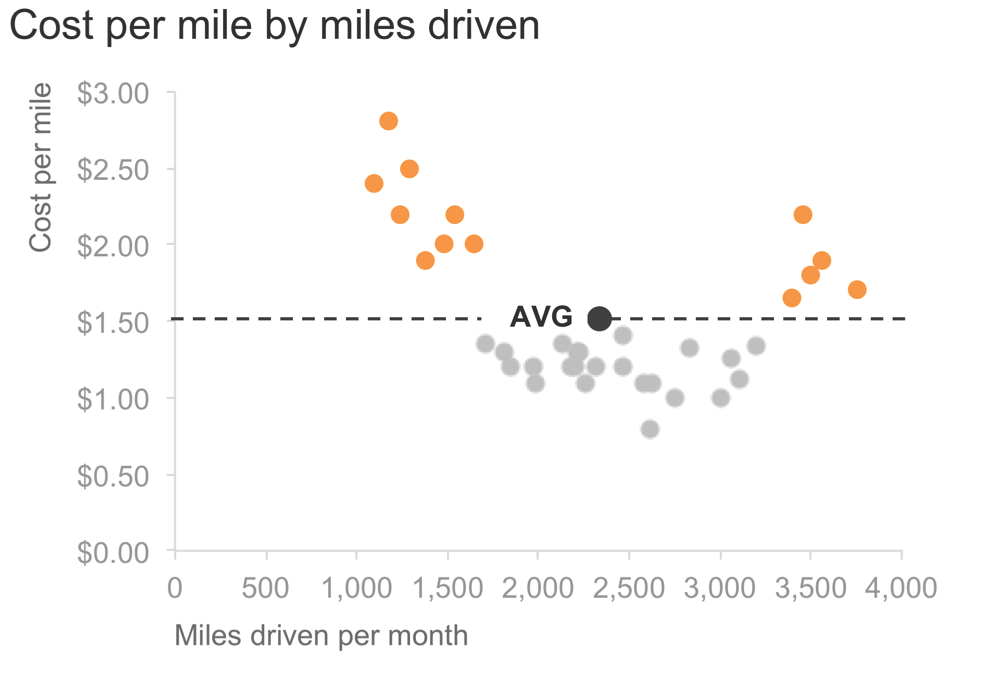 scatterplot - cost per mile FOCUSED.png