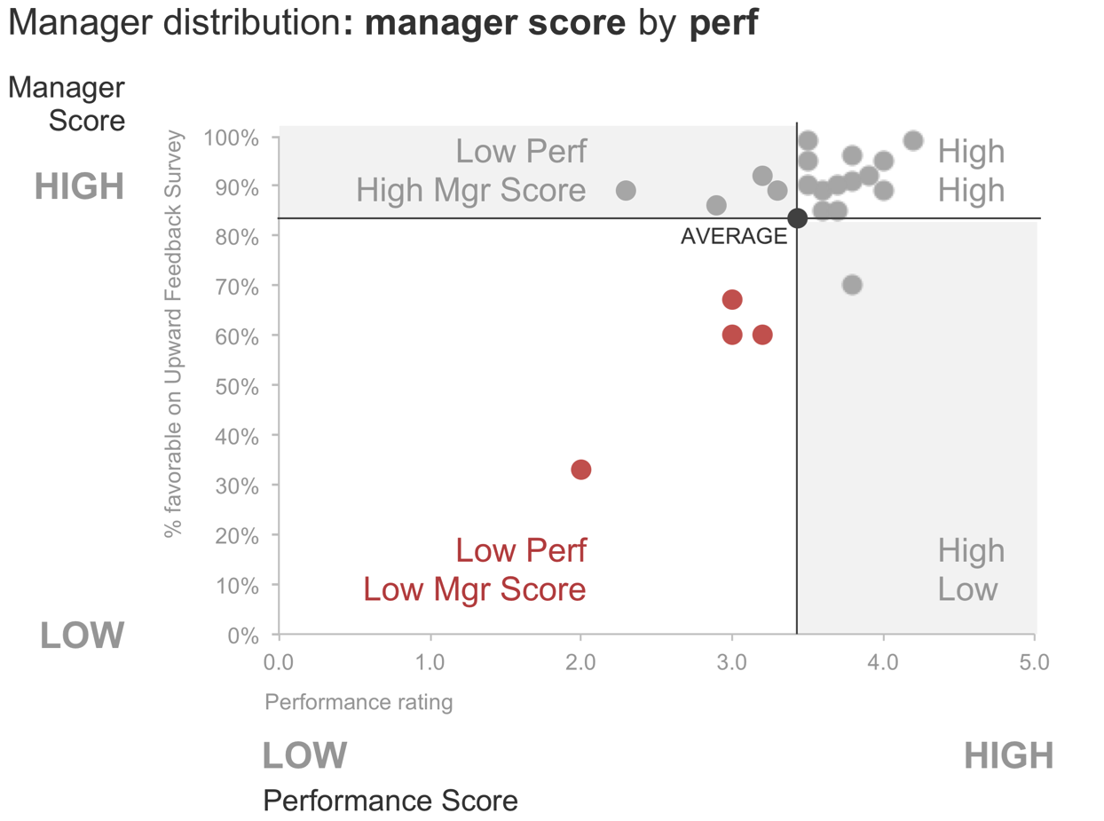 scatterplot - manager distribution.png