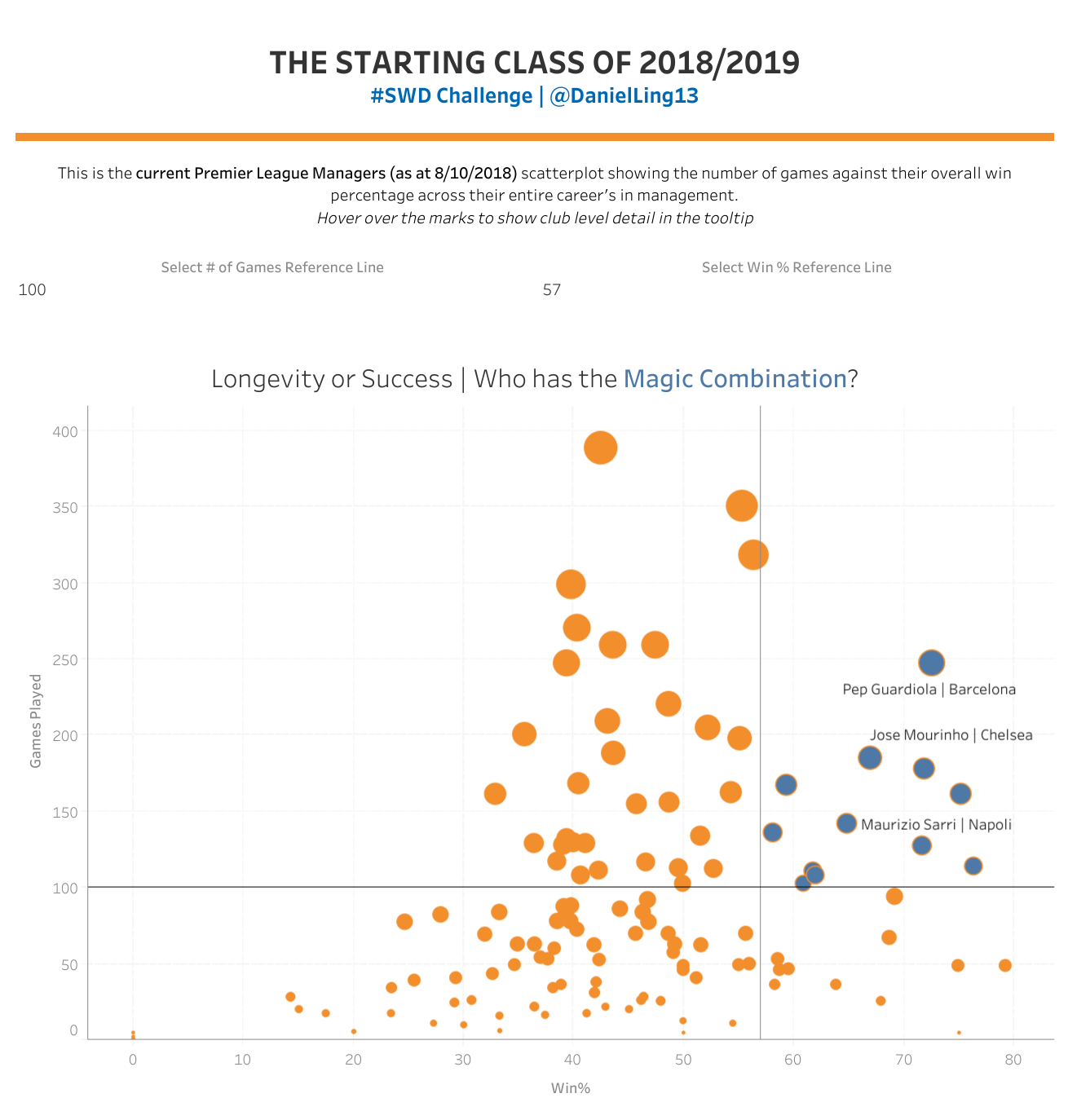 scores of scatterplots! — storytelling with data