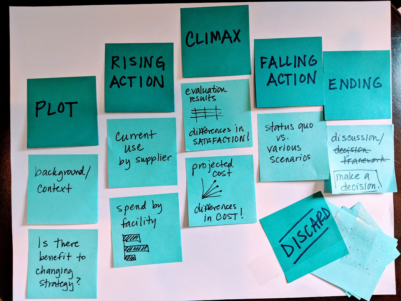 Arranging planned content along the narrative arc
