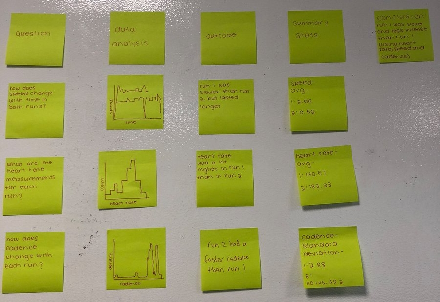 KB & JC: Our sticky notes tell the story of two separate runs taken by a test subject (Mr. Adams) in Cambridge and Concord. The two runs had very different qualities that we explored using summary statistics and visualizations.