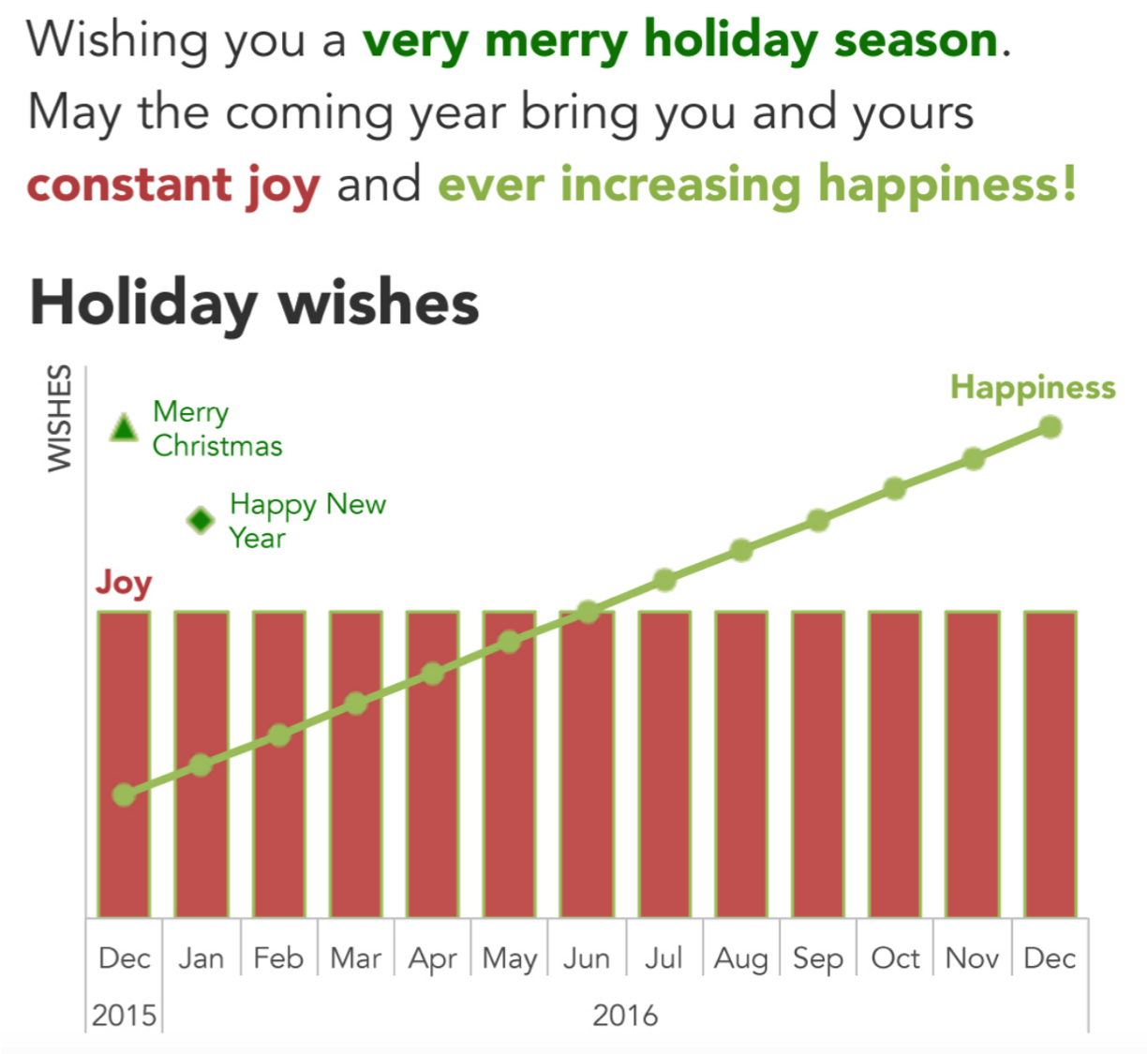 Graphing holiday wishes