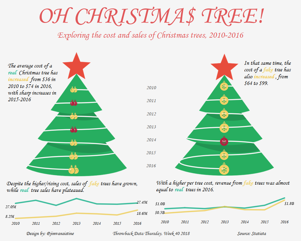 Christmas Tree Sales.png