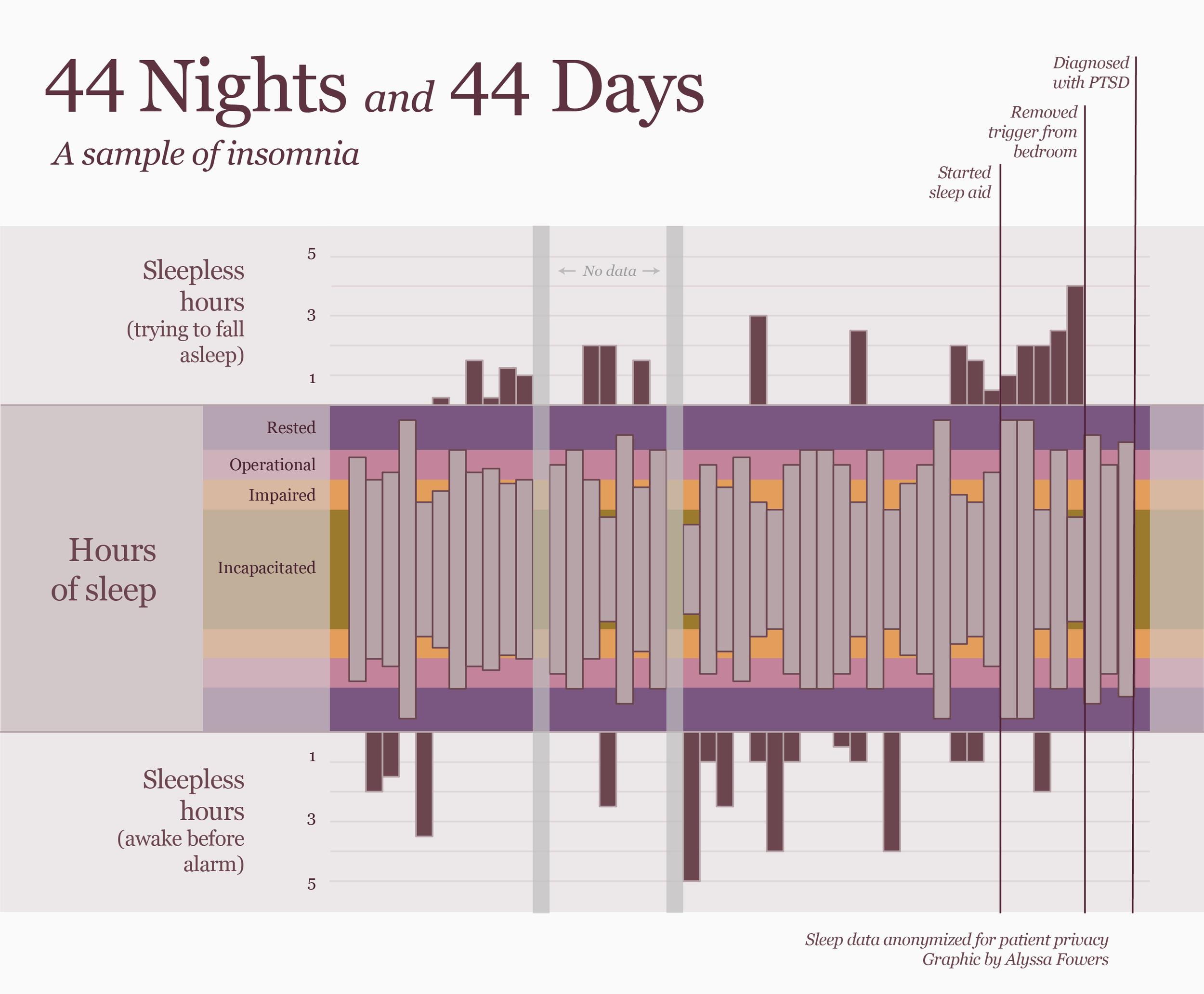 visualizing artisanal data — storytelling with data