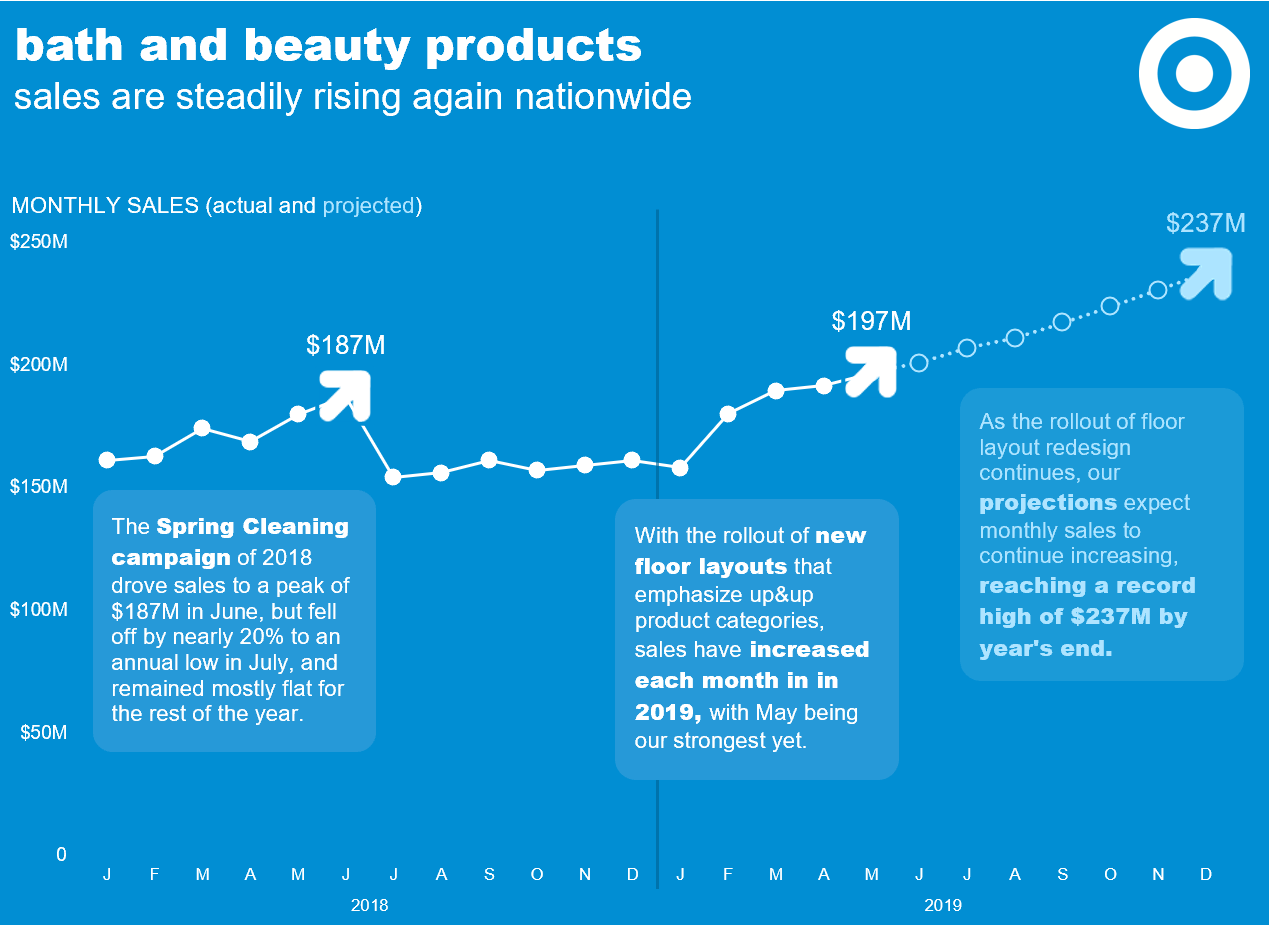 designing in style — storytelling with data