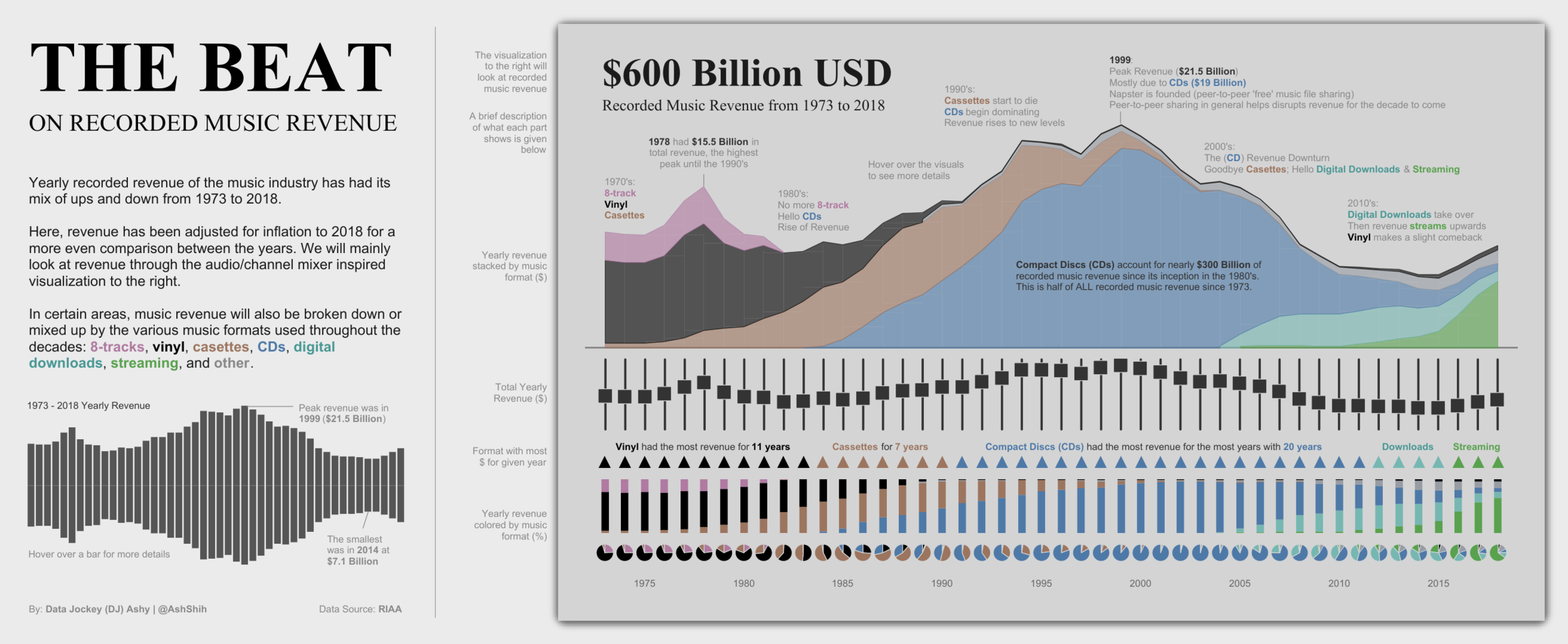 """""""The Beat on Recorded Music Revenue,"""" by Ash Shih. (Tableau Public)"""