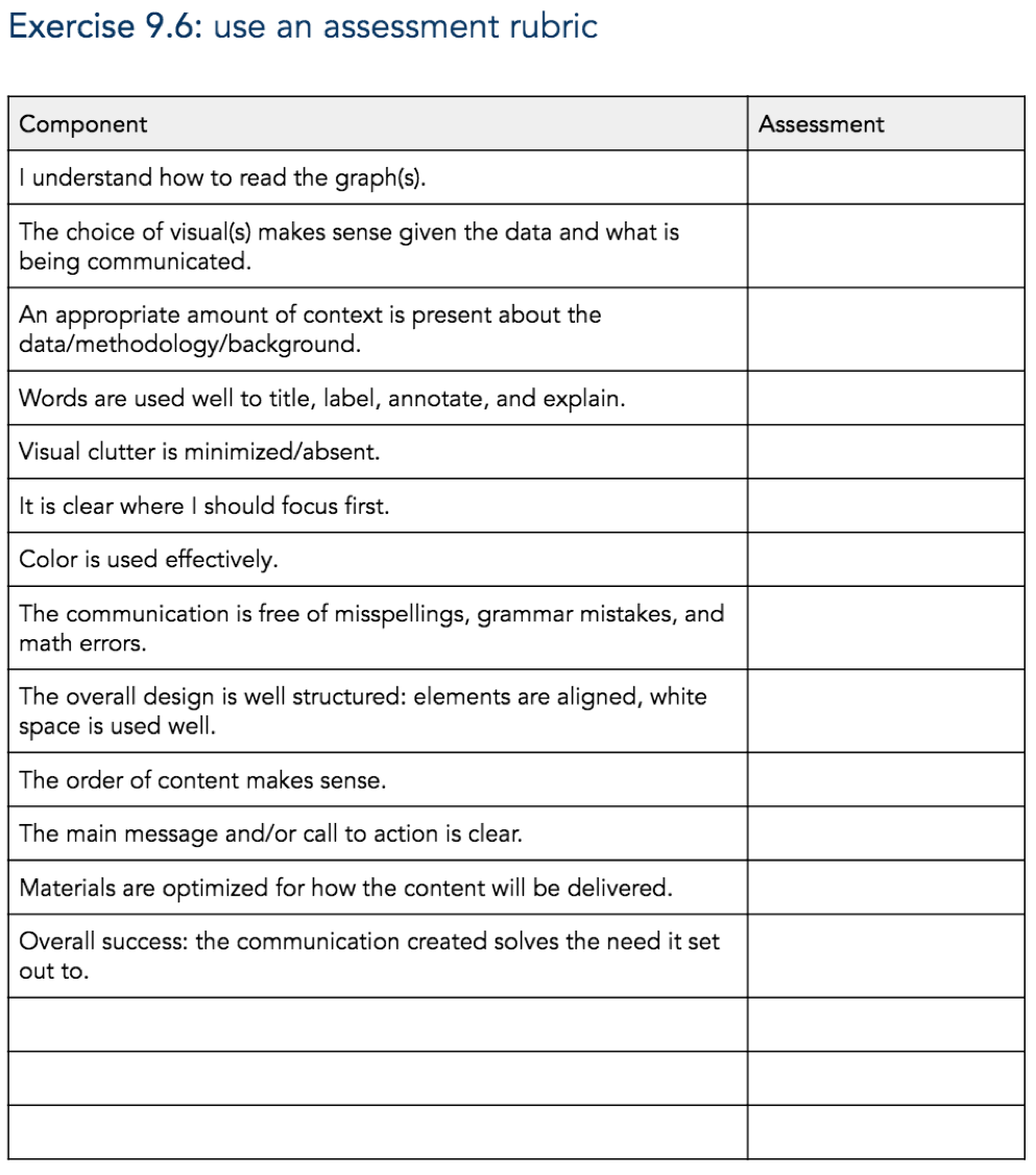 EXERCISE 9.6:  make use of an assessment rubric (page 389-391) Knaflic, Cole.  Storytelling With Data: Let's Practice!  Wiley, © 2019.