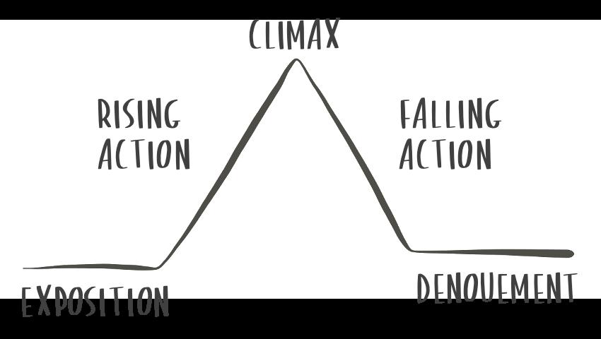 An image of Freytag's Pyramid.