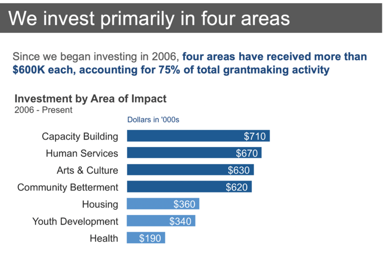Investment by area of impact - after.png