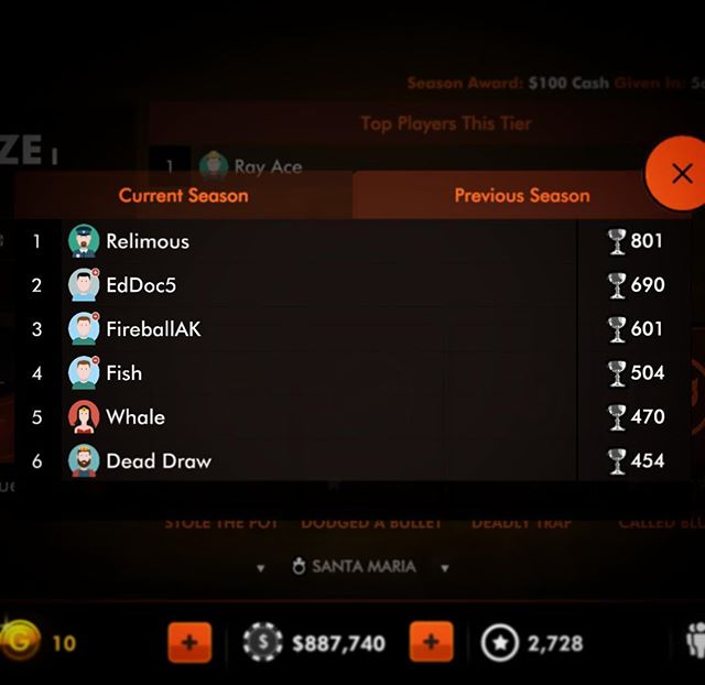 Congrats to those who participated in our 1st weekly series. The top player was Relimous, who made it to the Master's League and won $100. Our 2nd weekly series has just begun— download Rivals of Poker and compete for the prize this week for free!  #poker #pokerlife #money #prize #cashprize #gaming #winner