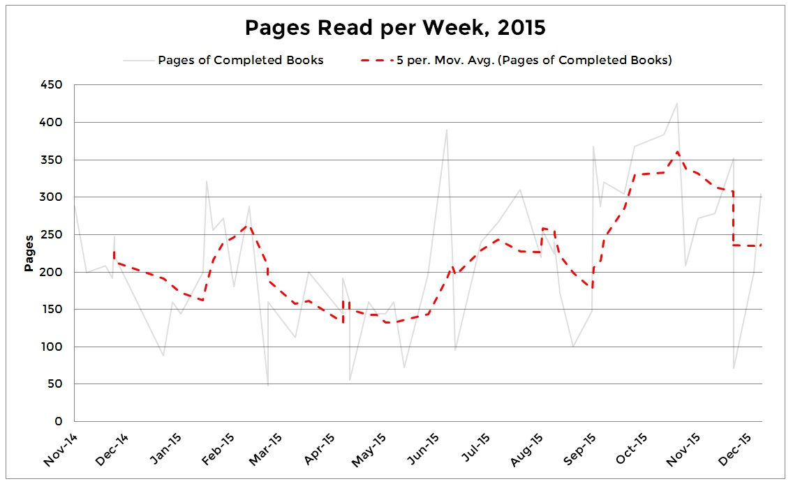 Fig. 1. 5-week Rolling average of my reading in 2015.