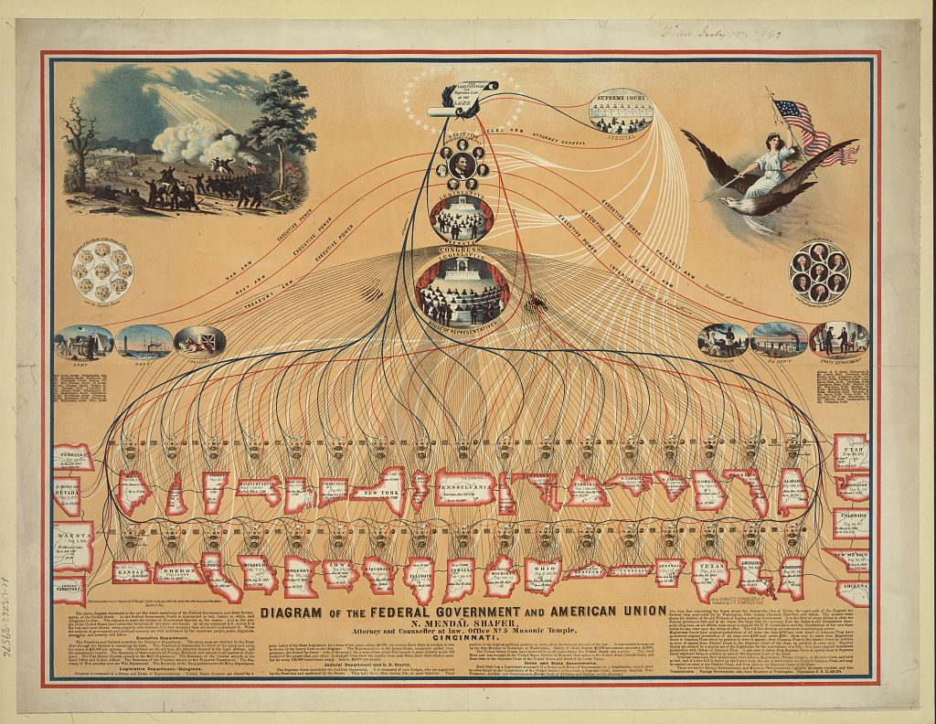Diagram of the Federal Government and the American Union | Circa 1862