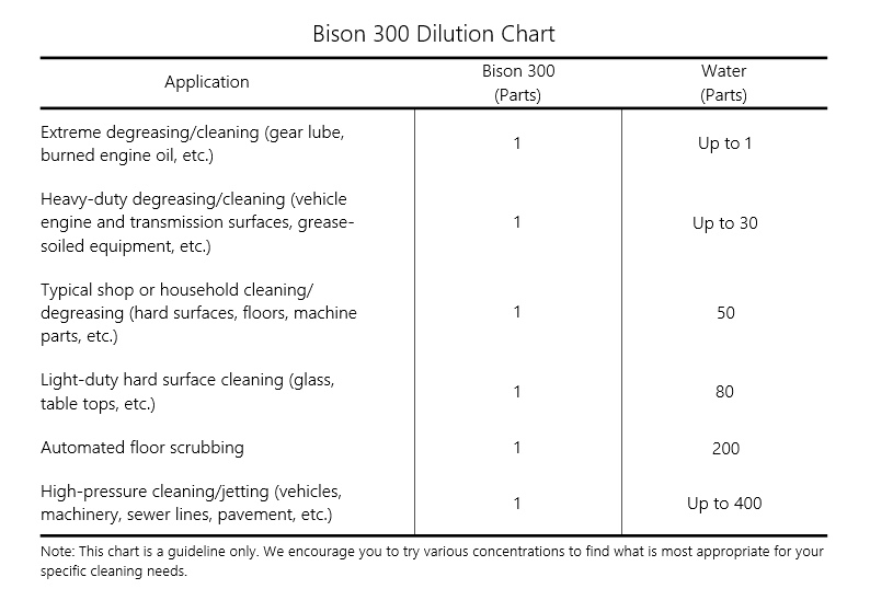 Bison 300 Dilution Chart
