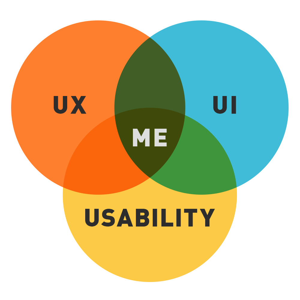 UX-UI-Usability-Me-VennDiagram.png