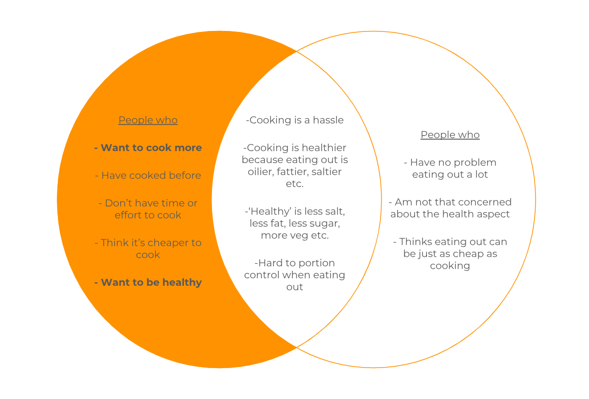 Venn diagram of results from interviews