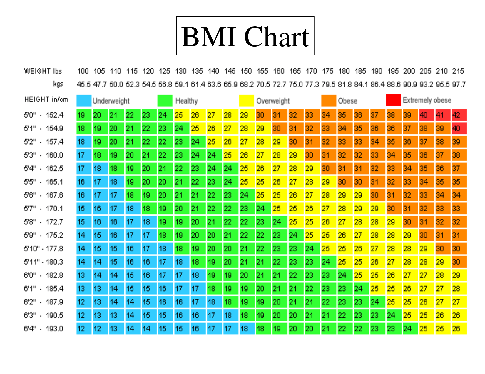 If you fall in the GREEN (healthy) blocks, you should stop obsessing over the number on the scale!