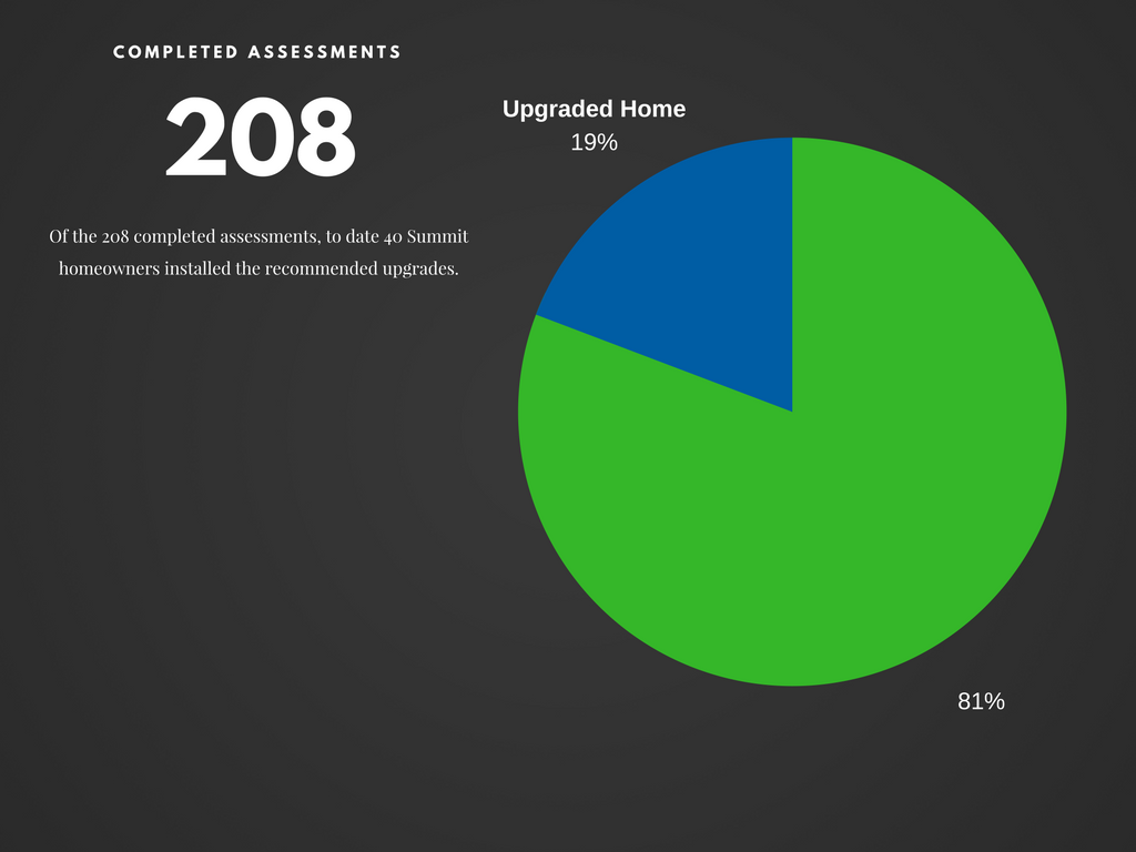 To date the Summit Home Energy Insight program has performed more that 200 home energy audits. To date, 40 Summit homeowners have upgraded the comfort and energy efficiency of their home by installing energy efficiency upgrades recommended in their assessment report.
