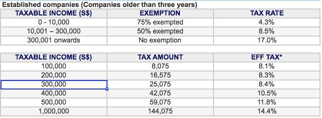 singapore-corporate-tax-established-companies