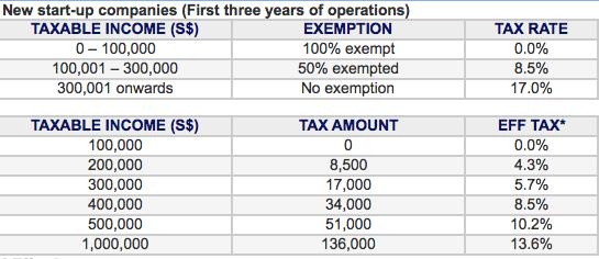 singapore-corporate-tax-startup-companies