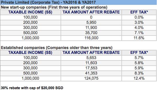 singapore-corporate-tax-rebate