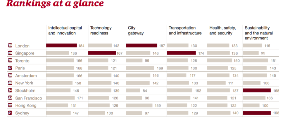 pwc_cities_of_opportunity