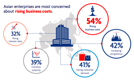 rising-business-cost