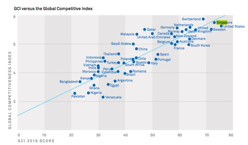 GCI-global-competitive-index