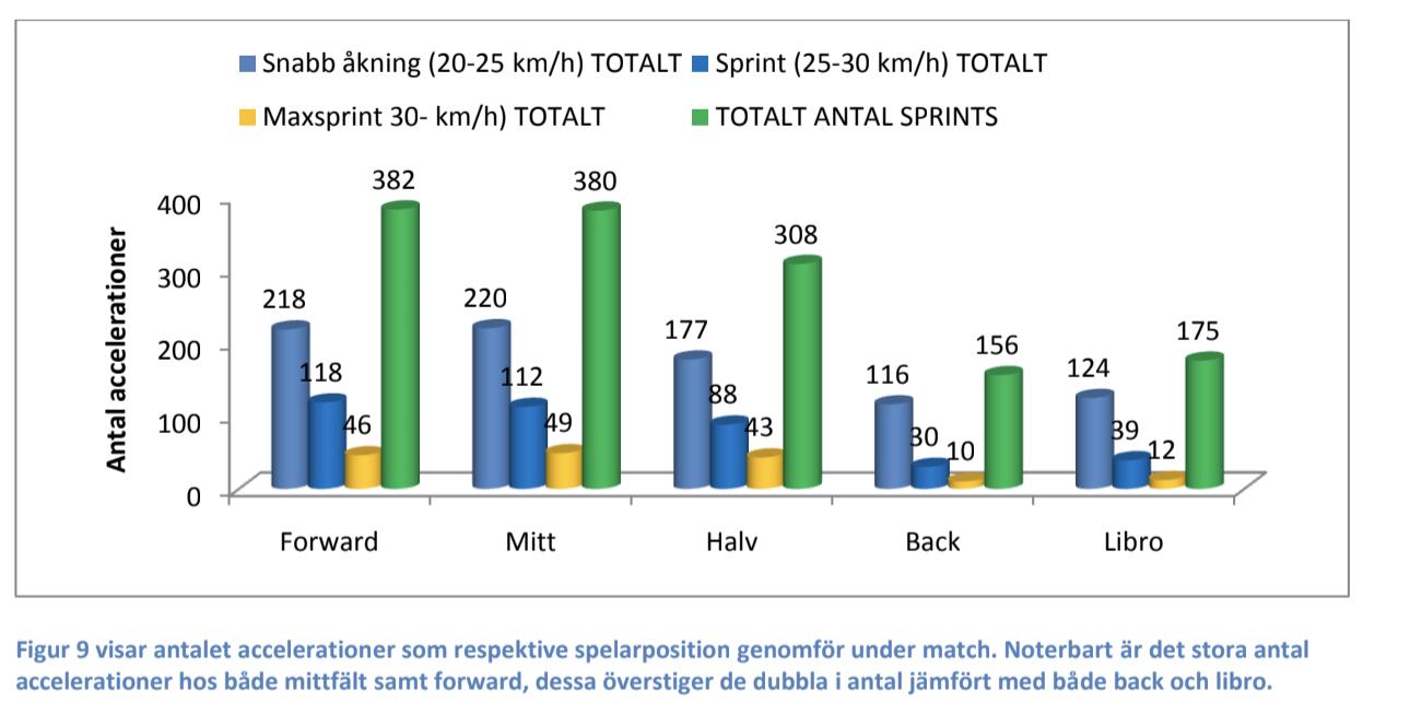 Källa: En fysisk analys med GPS som verktyg, Martin Nyman