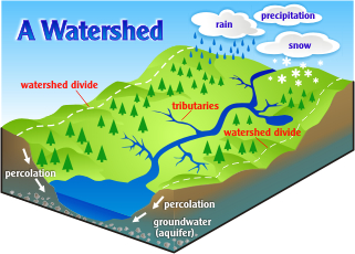 Image from: http://hawp.org/what-is-a-watershed/