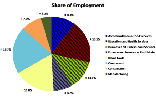 share of employment redding, ca