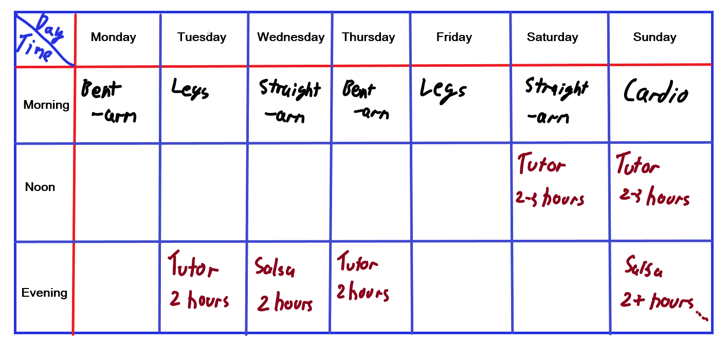 Sessions a week: 7  Total time training a week: 8-9 hours and 0-4 hours of dancing a week.