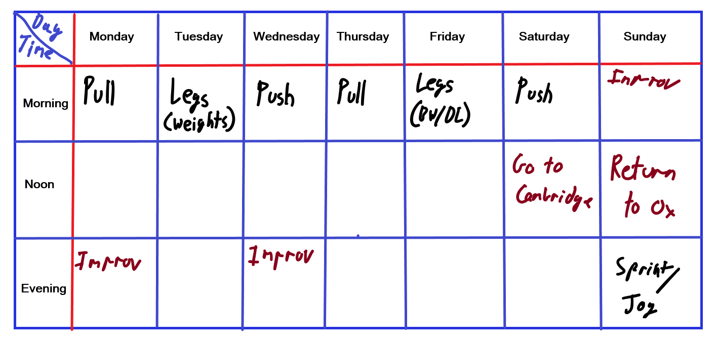 So now I was at a point where I a) was training every day and b)I finally had some semblance of exercise programming - rotating types of movement to actually have some chance of meaningfully improving.  Sessions a week: 7, religiously.  Total time training a week: 7-9 hours.