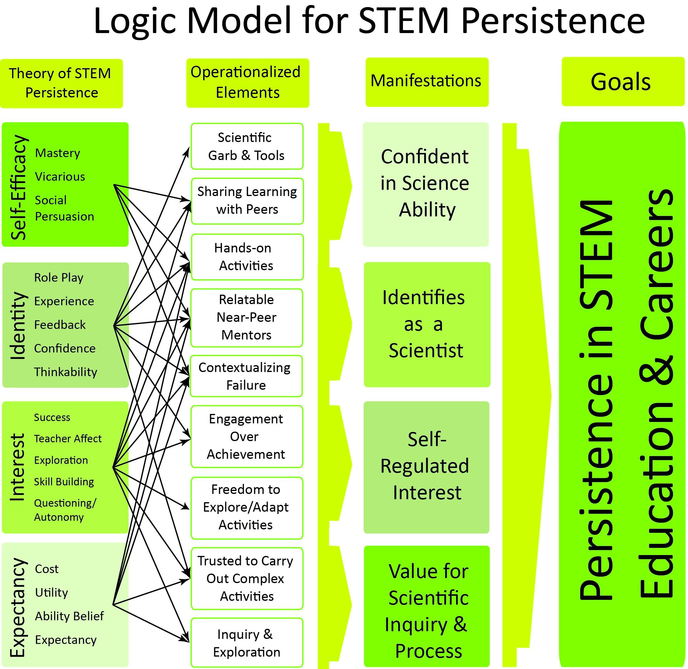 Logic Model2.jpg