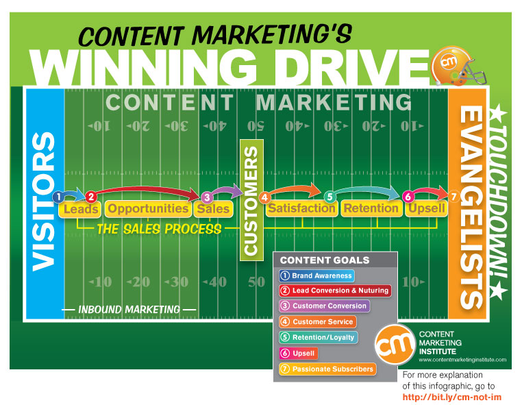 Image via Joe Pulizzi,  Content Marketing Institute, Nov. 2011