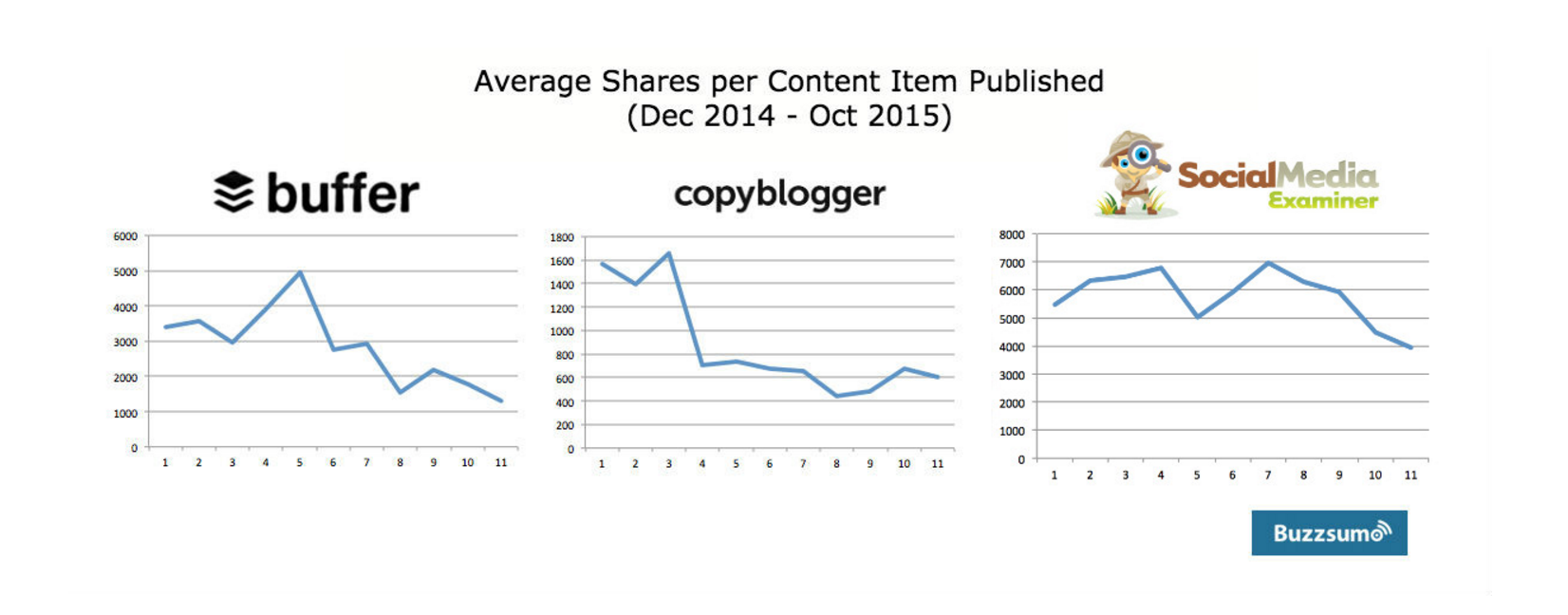 dropping.share.counts.content.marketing