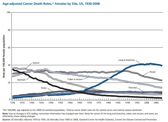 http://www.cancer.org/acs/groups/content/@epidemiologysurveilance/documents/document/acspc-031941.pdf
