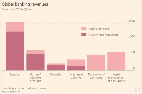 McKinsey graphic outlining which sectors of banking are likely to be disrupted by technology.
