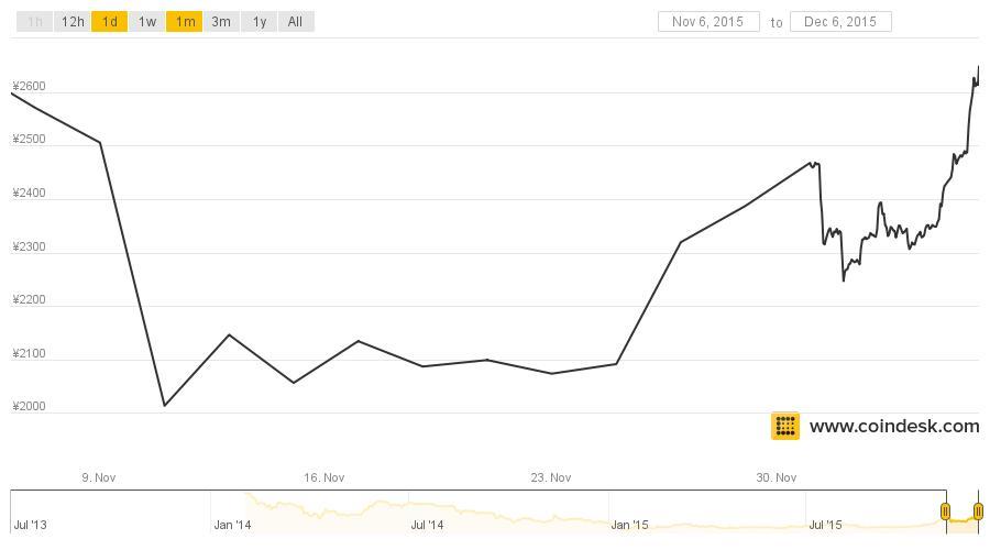 Bitcoin Price Tops $400
