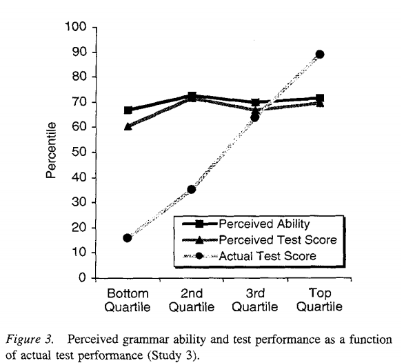 The Kruger effect based on a study in 1999 shows that unskilled individuals overestimated their abilities and highly skilled individuals underestimated their abilities.