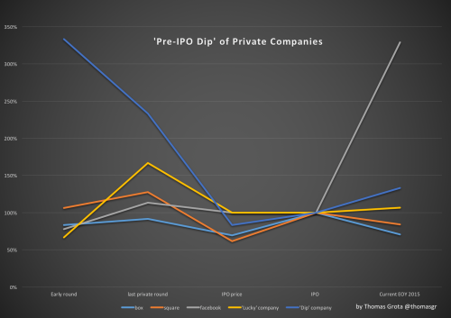 The pre-IPO dip is evidenced in this graph, which shows valuations of different companies for stages of financing relative to their IPO market cap (in percentages).