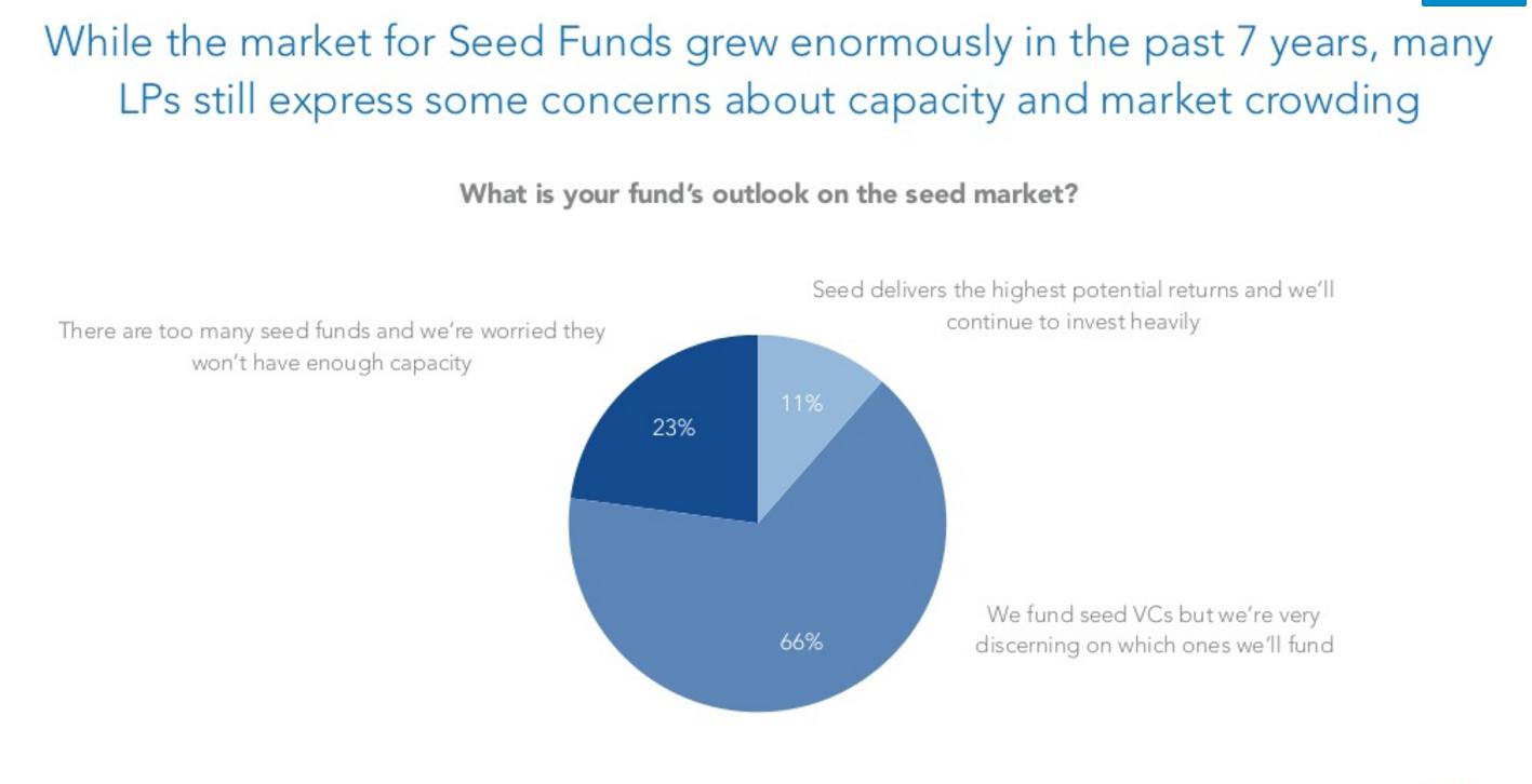 Via Mark Suster's Venture Capital Outlook