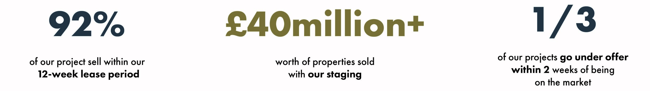 Yohan May Interiors secures over 40£ million of sold properties with Home Staging