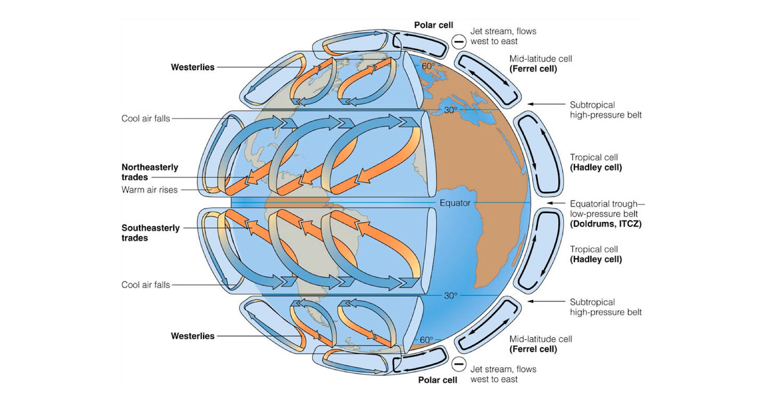 Idealized depiction of large scale atmospheric circulation on earth. Note the location of the subtropical high-pressure belt at 30 degrees of N latitude. Image from  here.