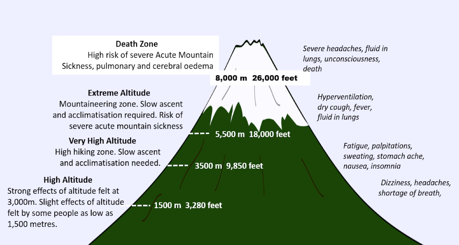 "Gradients of ""altitude"" and corresponding health risks. Image adapted from    here."
