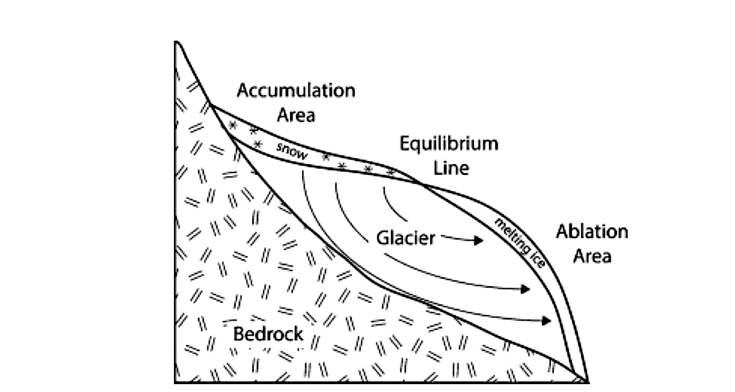 An idealized cross-section of a glacier showing areas of accumulation and ablation. The one missing aspect in the drawing is sublimation, the process by which ice turns to water vapor without passing through the liquid stage. Sublimation is the means behind the mystery of the disappearing glaciers of Kilimanjaro. Image from  here  (accessed 2/12/2018).