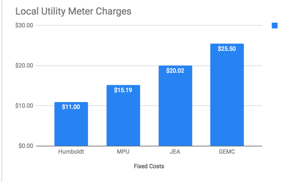 local utility meter charges.png