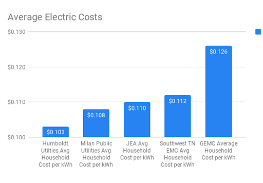 average electric bill.png